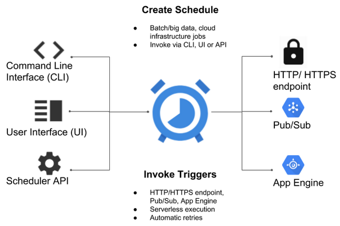 Announcing Cloud Scheduler: a modern, managed cron service for