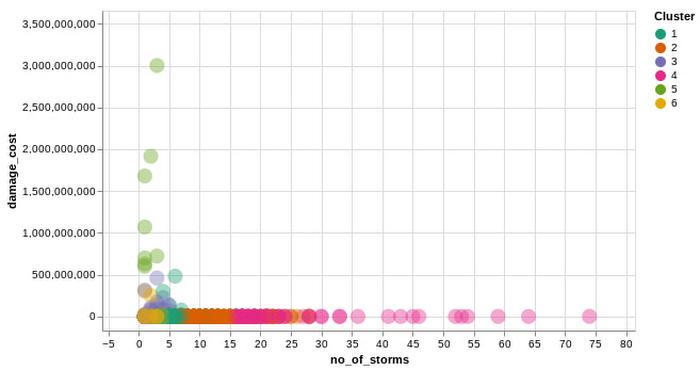 Clusters of Zip codes.jpg