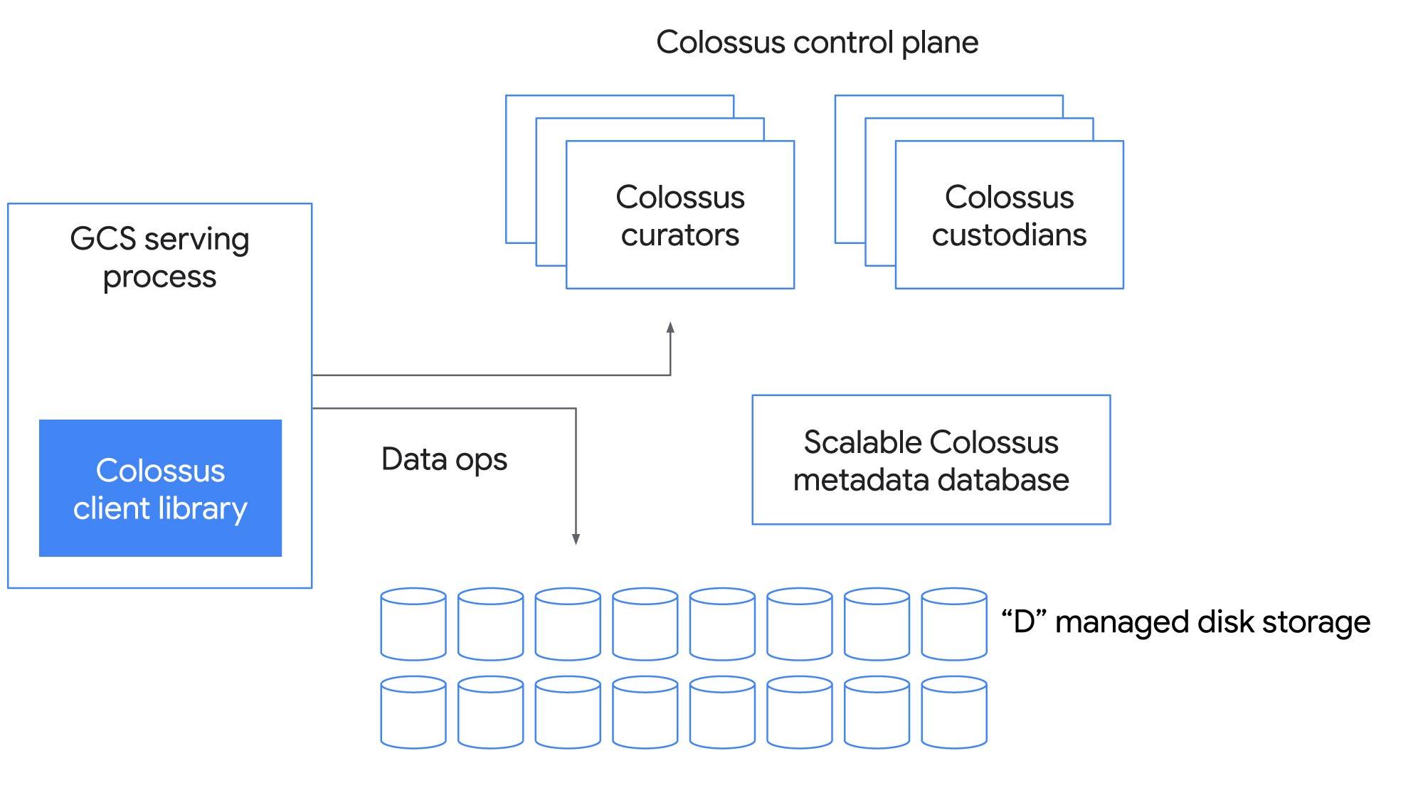 Colossus control plane.jpg