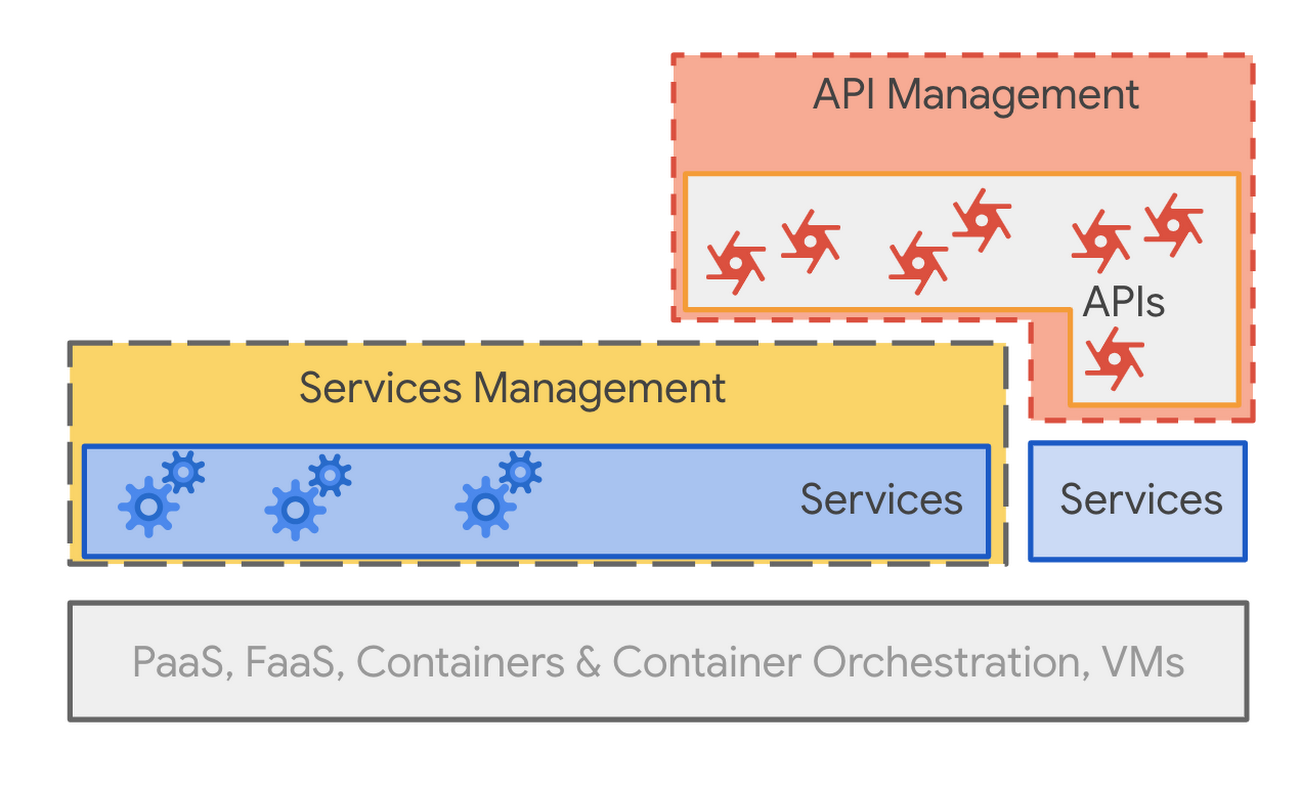 Comparing API management to service management.png