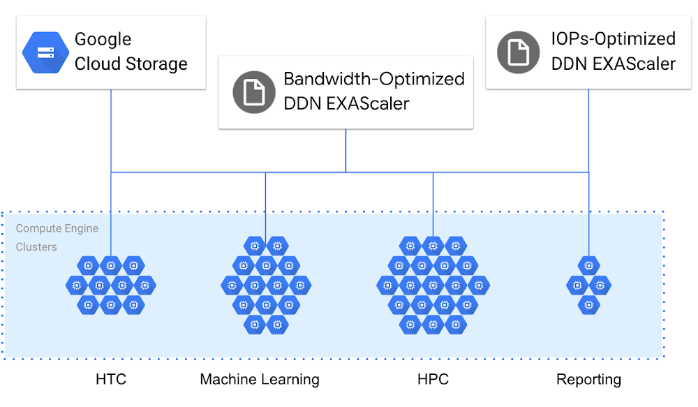 Compute and store data differently in Google Cloud.png