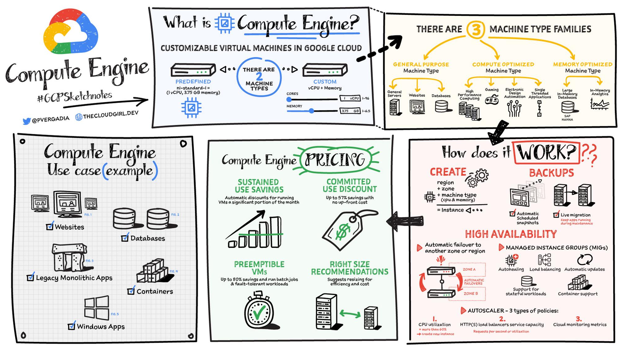 Compute engine sketch