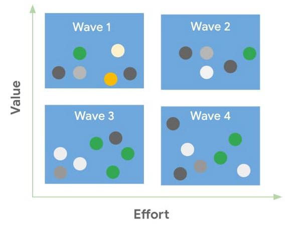 Create cohorts—Group applications.jpg