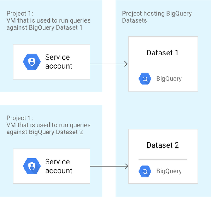 Cross-charging_BigQuery_usage_to_different_cvms1.PNG