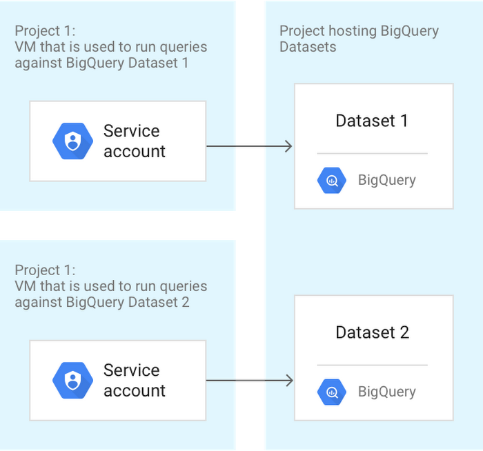 Cross-charging BigQuery usage to different cost centers.png