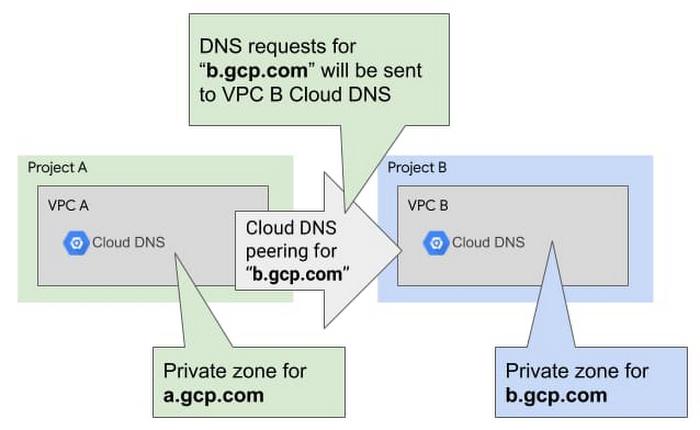 DNS peering in action.jpg