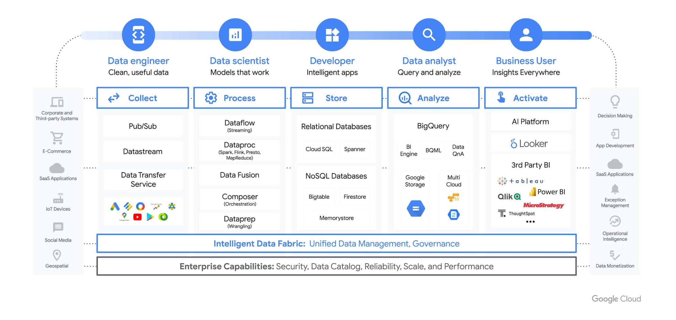 Data Cloud Tier 1.jpg