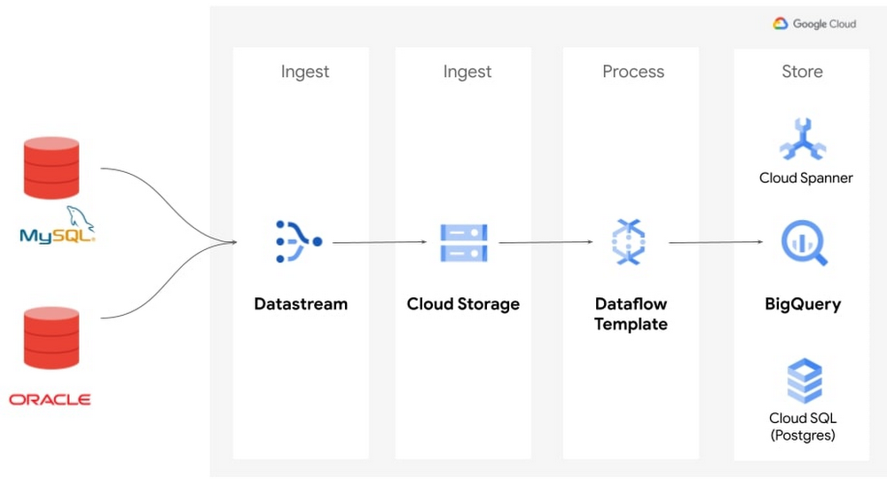 Dataflow-arch (1).jpg