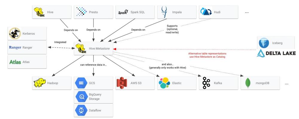 Dataproc Metastore.jpg
