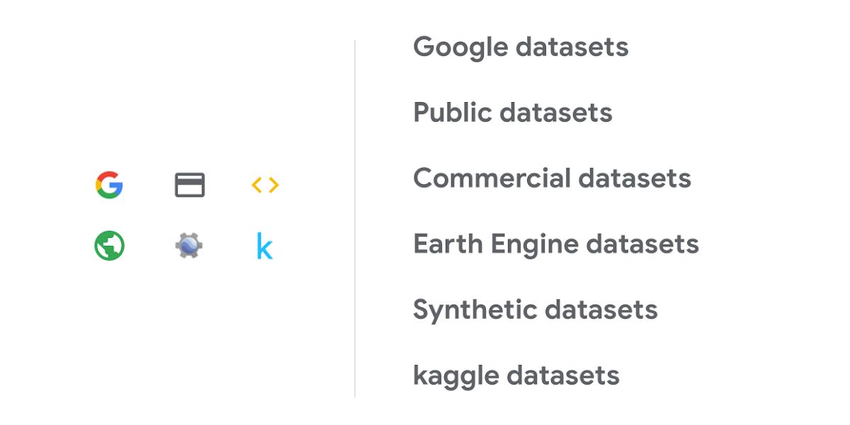 Dataset categories for blog