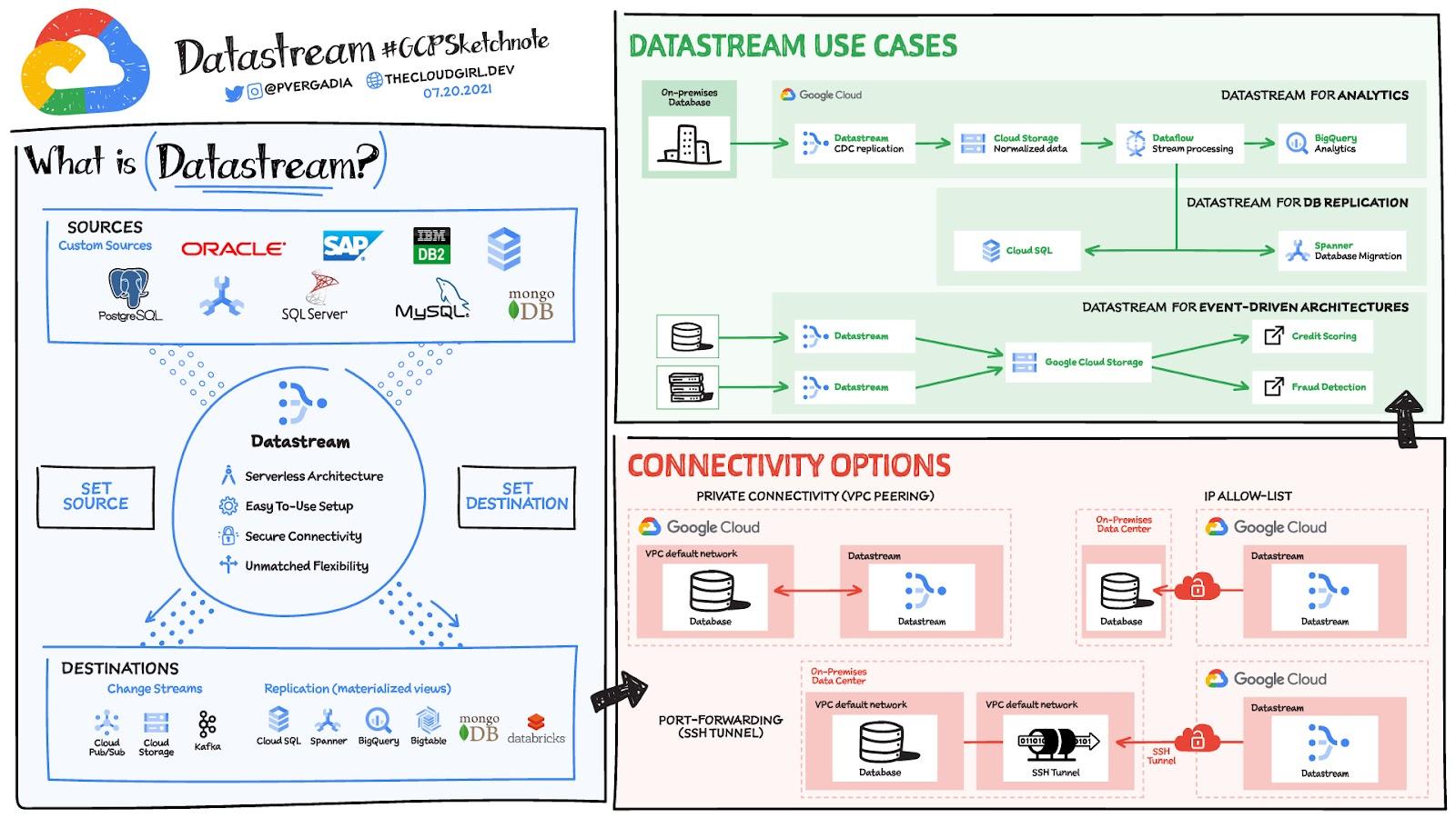 datastream sketch