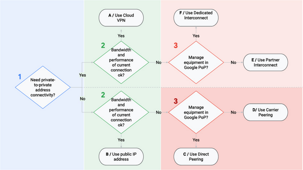 1 Deciding how to connect to Google Cloud.jpg