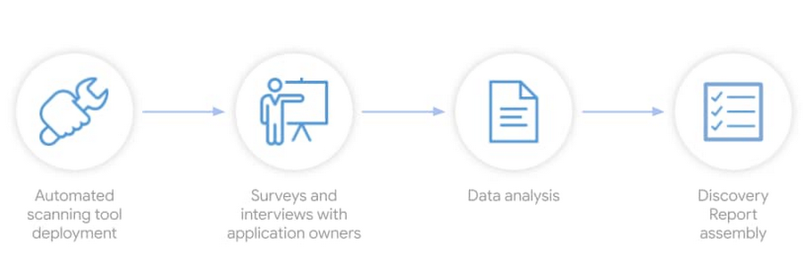 Discover—Gather the data.jpg