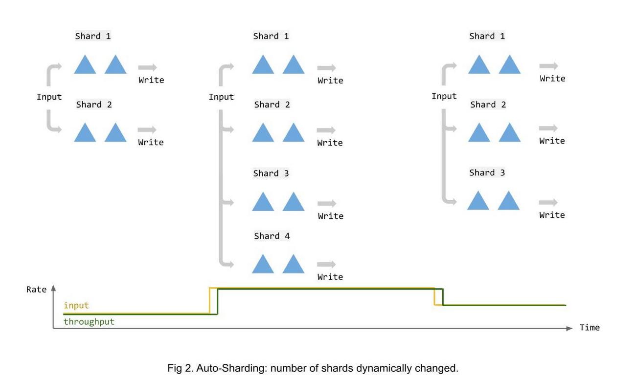 dataflow-autosharding-after
