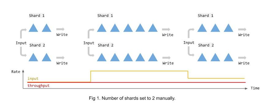 Dataflow_autosharding_before