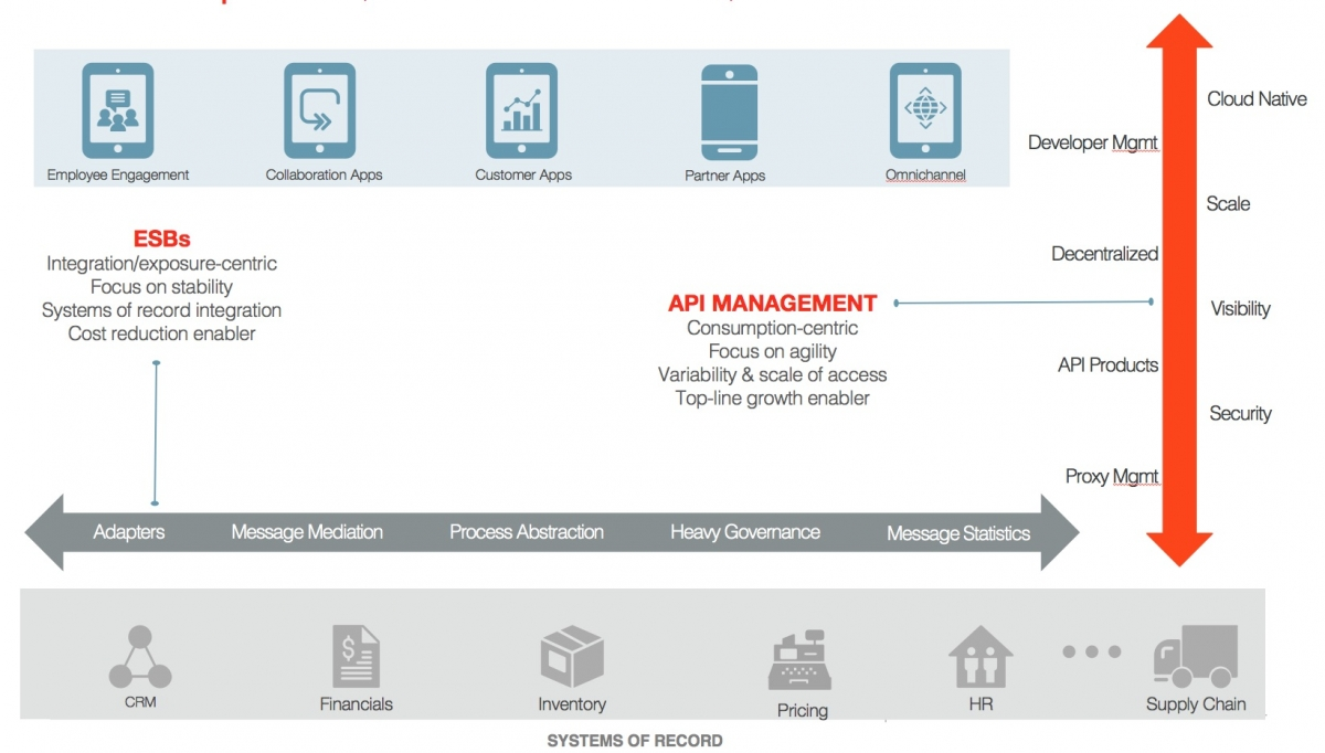 The Differences Between API and ESB Patterns   Google Cloud Blog
