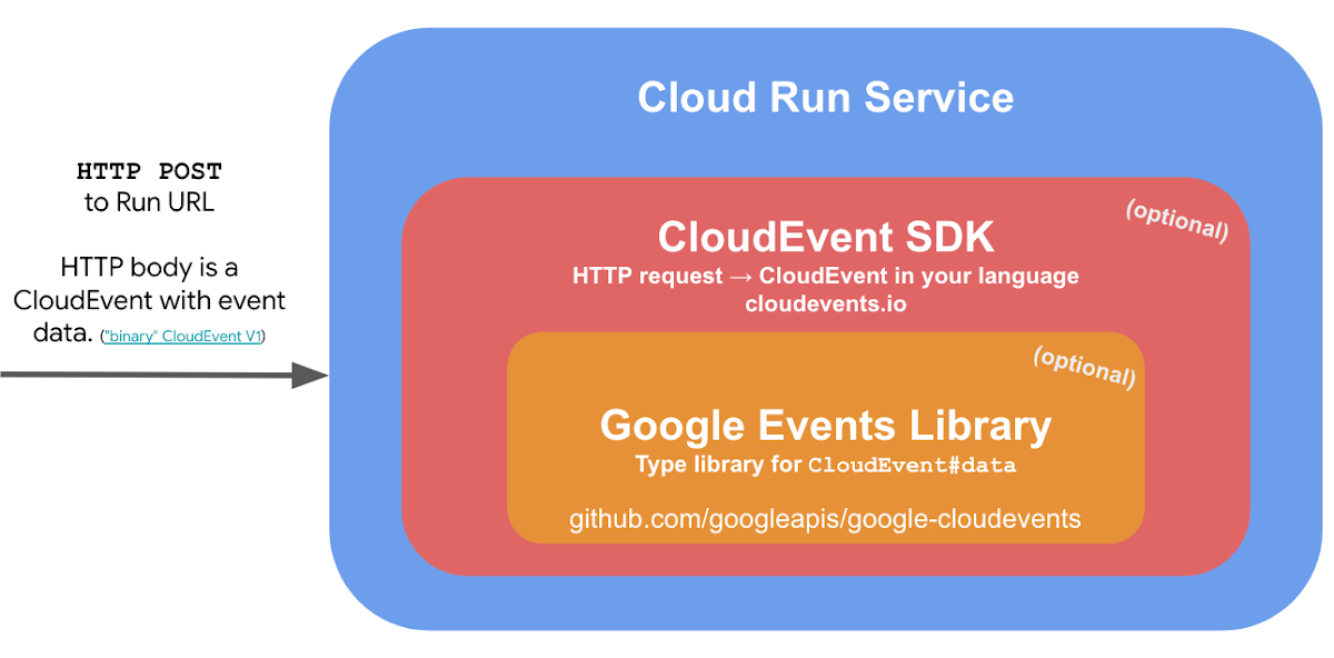 event libraries