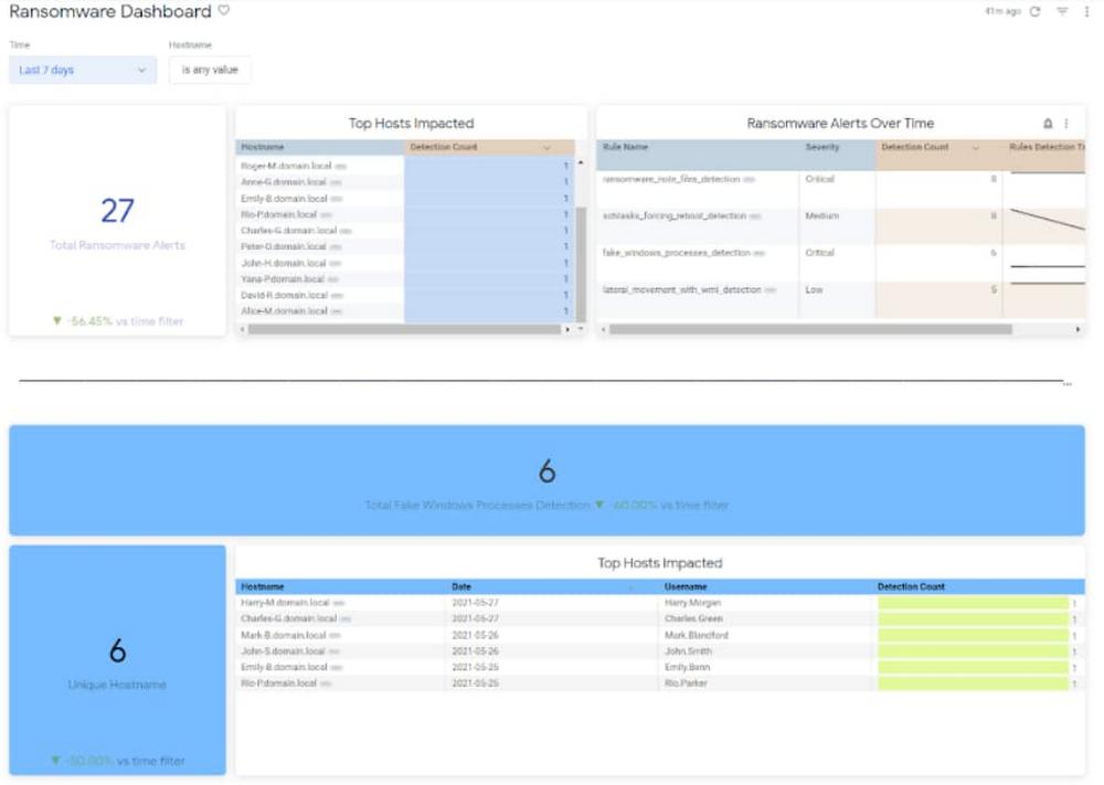 Example custom-built Looker dashboard.jpg