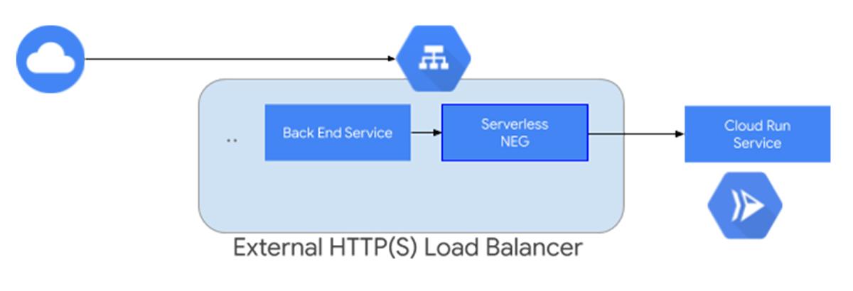 External HTTP(S) LB_.jpg