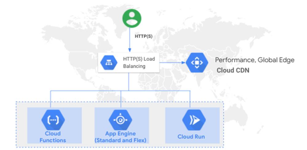 External HTTP(S) LB with Serverless.jpg