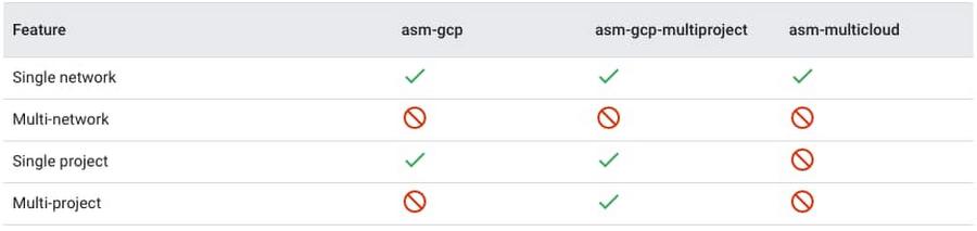 Fig 3.2 - Anthos Service Mesh multi-cluster support.jpg