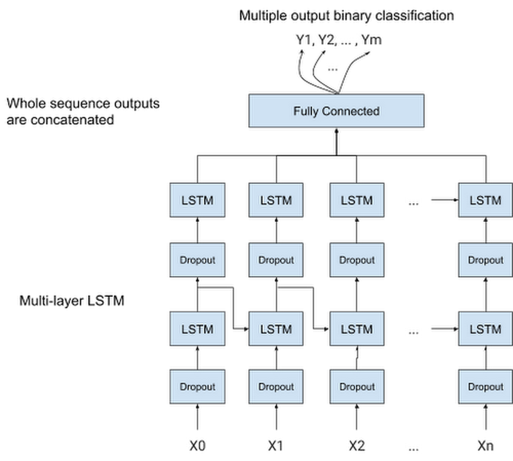 LSTM based model architecture