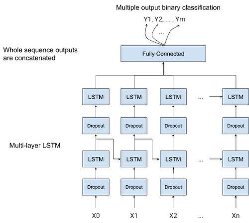 Figure 5. LSTM based model architecture.png
