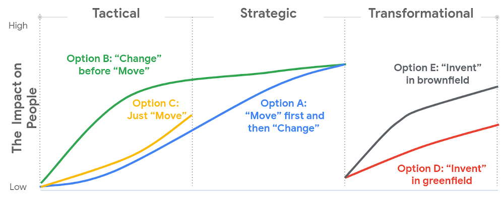 Five common change paths.png