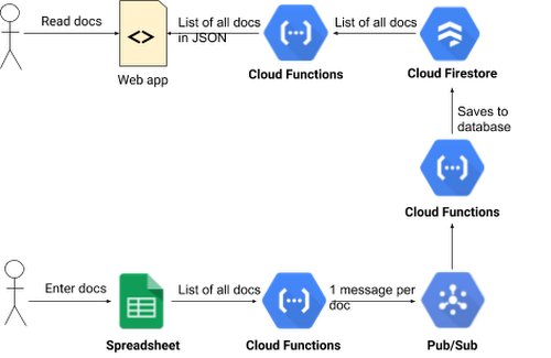 Serverless from the ground up: Connecting Cloud Functions