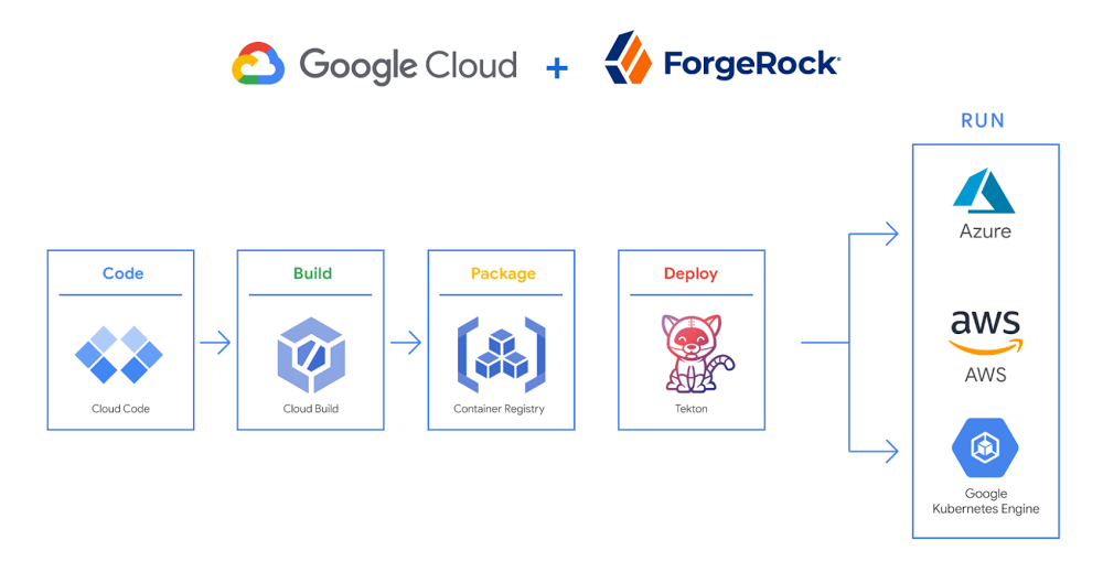 ForgeRock + Google.jpg