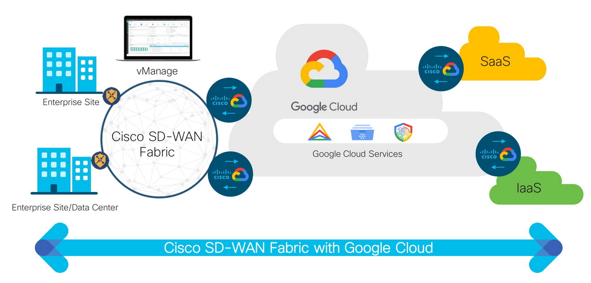 GCP Cisco WAN.jpg