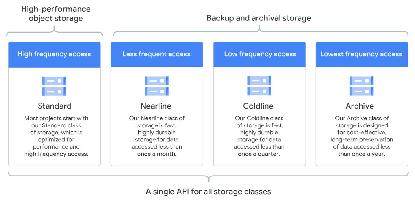 GCP Cloud Storage classes.png