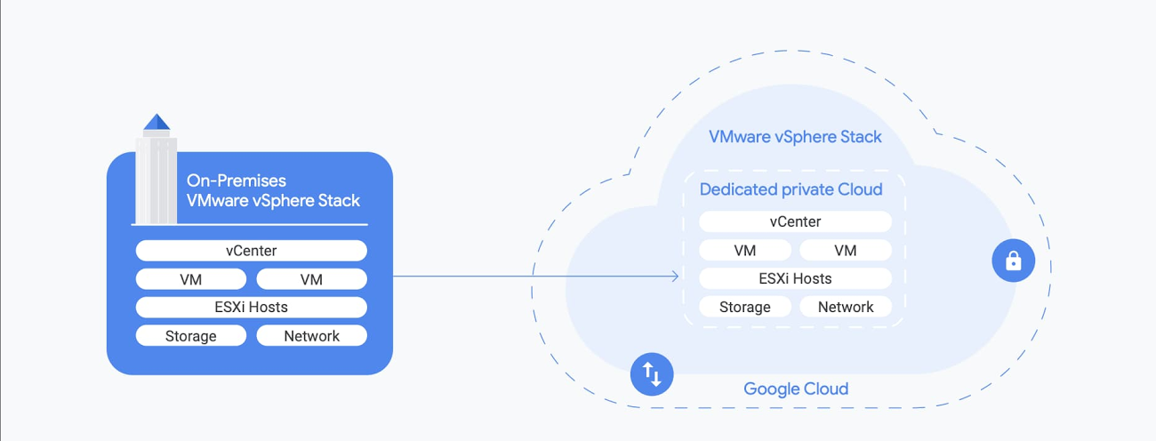 GCP VMware Engine 2.jpg