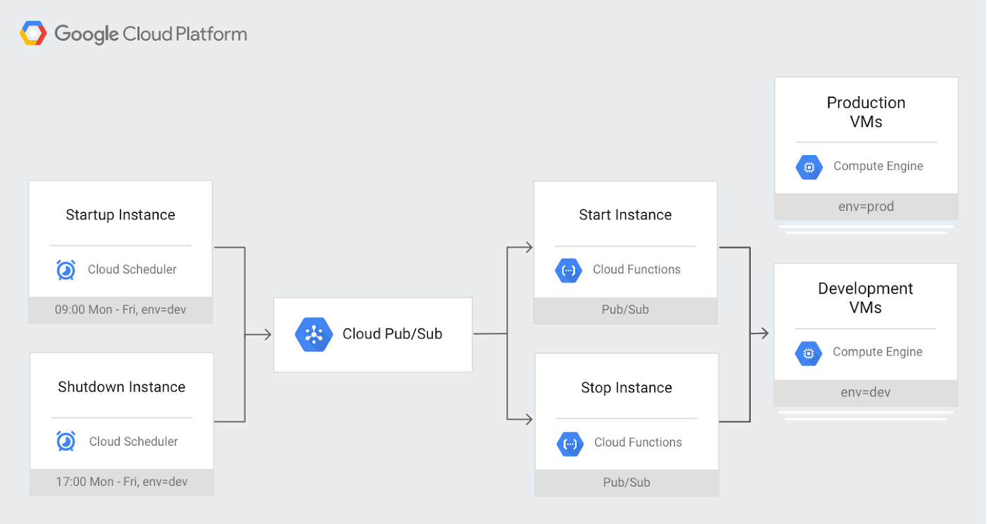 GCP cloud scheduler.png