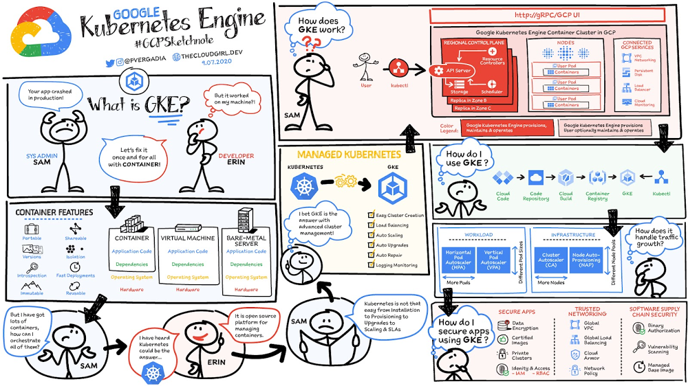 A container story - Google Kubernetes Engine