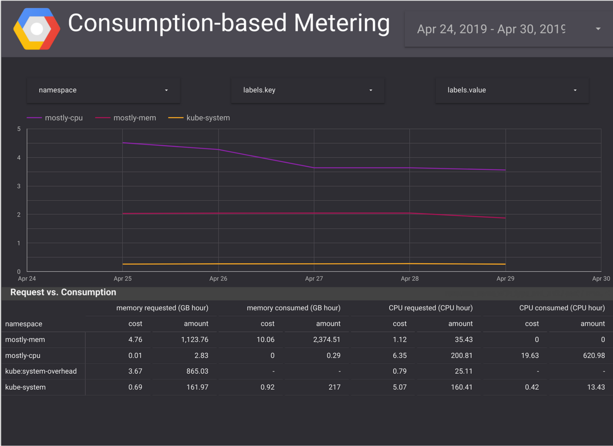 GKE users can compare requests with consumption metrics and track down the source of waste..png