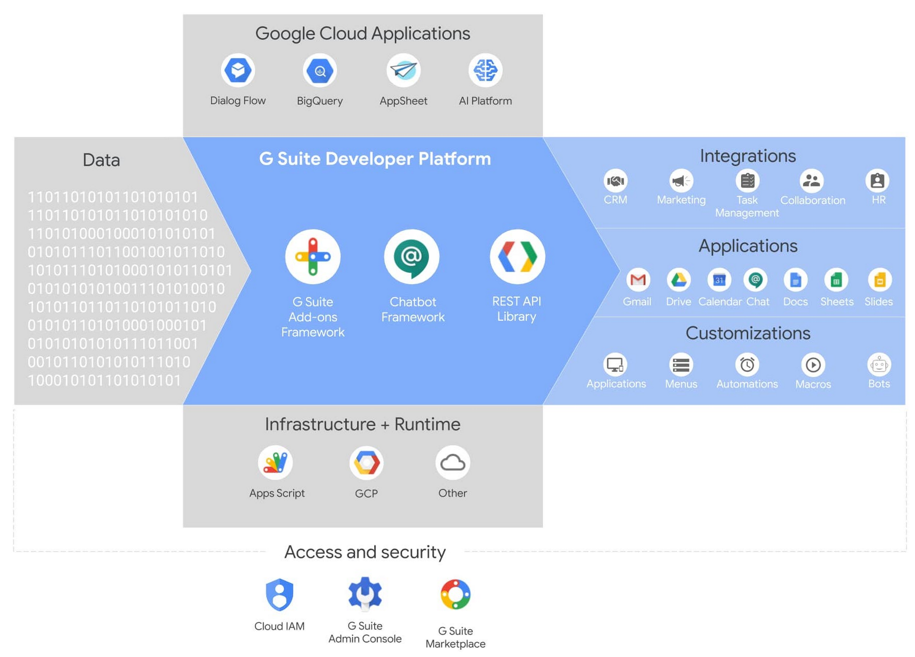 1 G Suite developer platform.jpg