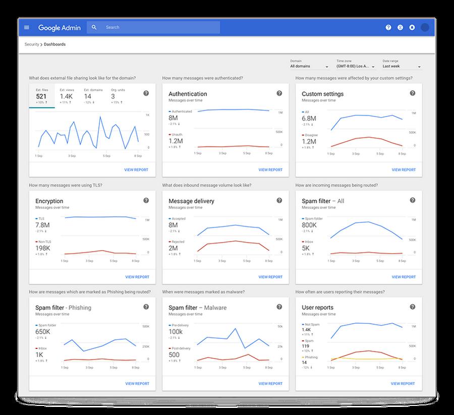 Google Admin Dashboard.png