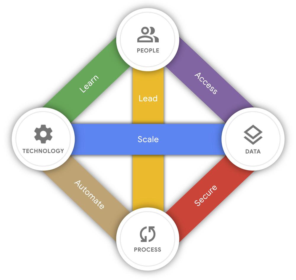 Google Cloud AI Adoption Framework.jpg