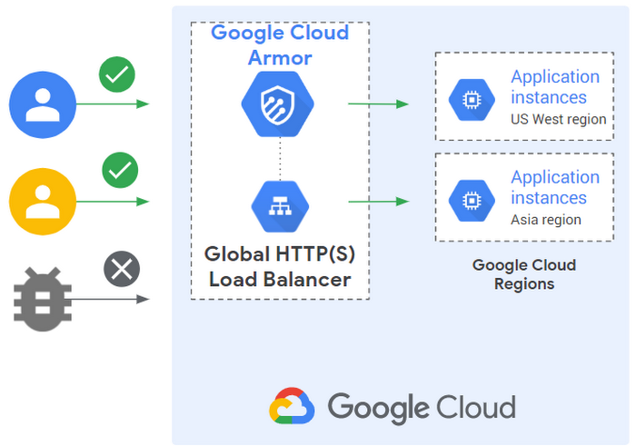Google Cloud Networking In Depth Three Defense In Depth