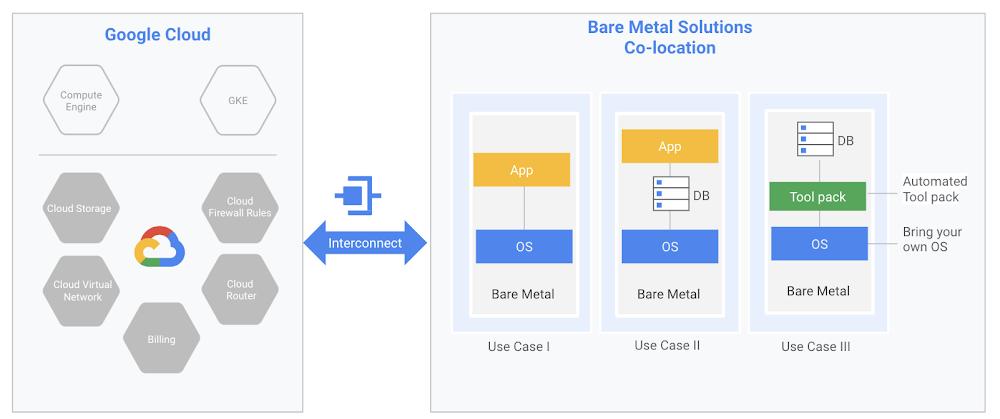 Google Cloud Bare Metal Solutions.png