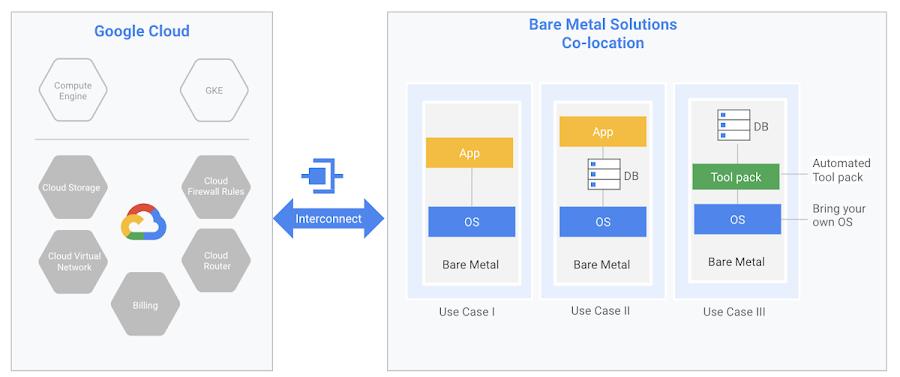 Google_Cloud_Bare_Metal_Solutions.max-1200x1200.png