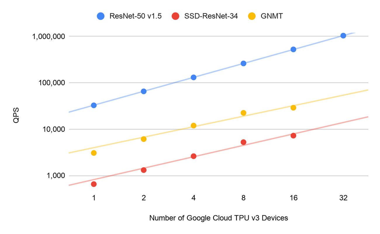 Google Cloud TPU v3.png