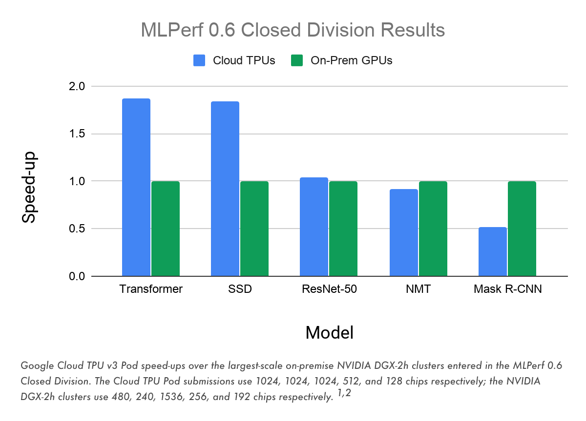 Google Cloud TPU v3 Pod speed-ups.png