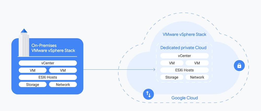 Google Cloud VMware Engine.jpg