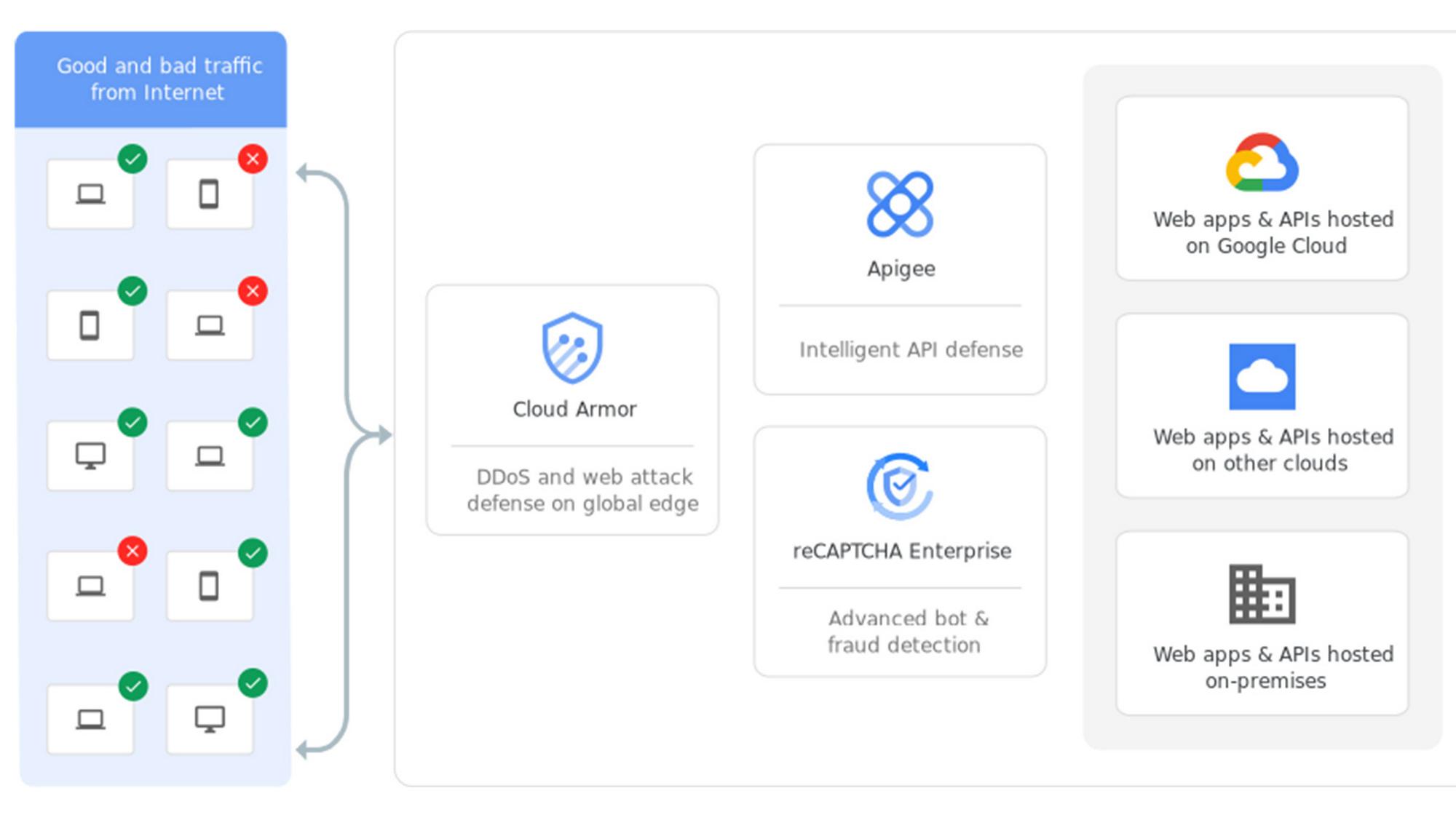 Google Cloud WAAP solution high-level architecture.jpg