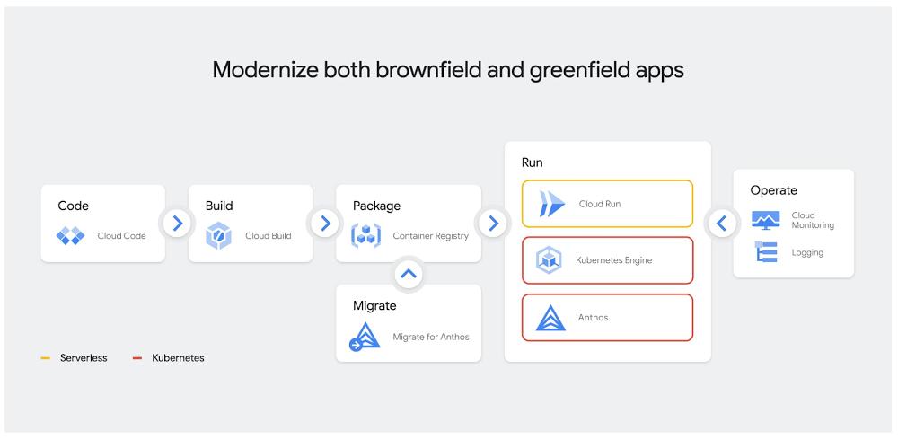 Google Clouds end-to-end application modernization tooling.jpg