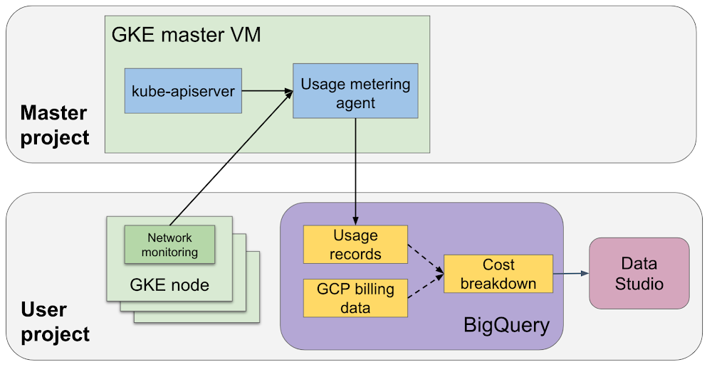 High-level architecture of the usage metering agent..png