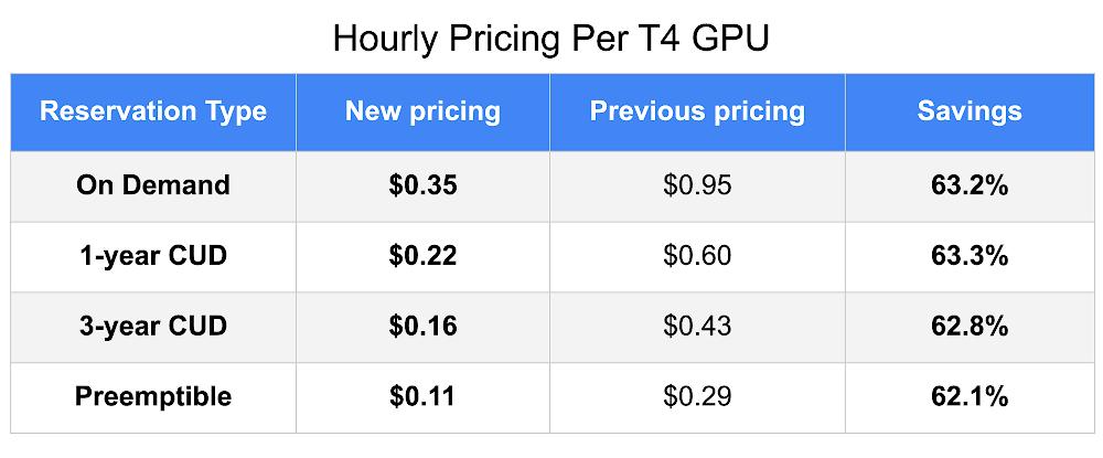Hourly Pricing Per T4 GPU.png