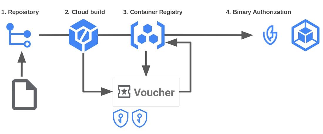 How Voucher simplifies a secure supply chain setup 2.jpg